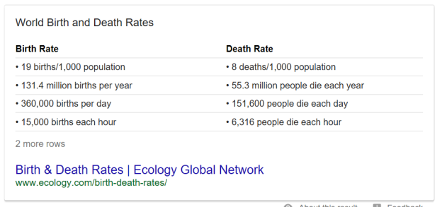 Birth death rates globe